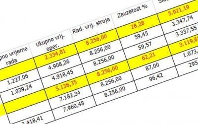 Excel edukacija za kontrolere i menadžere – advanced